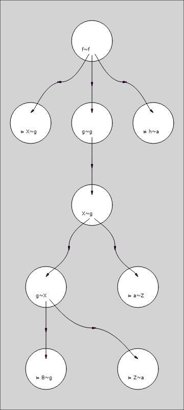 graphe unificateur de f(X, g(X), h) = f(g(g(B,Z), a), g(g(X, Z)), a)